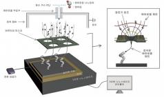 서울대-포항공대 연구진, 3차원 나노 프린팅 개발해 산업 제조 기술 혁신 기대